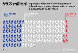 Il numero dei migranti forzati nel 2016 eguaglia la popolazione della Francia.