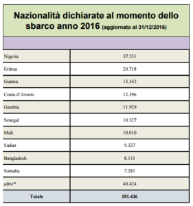 Numbers of nationalities registered in Italian hotspots.