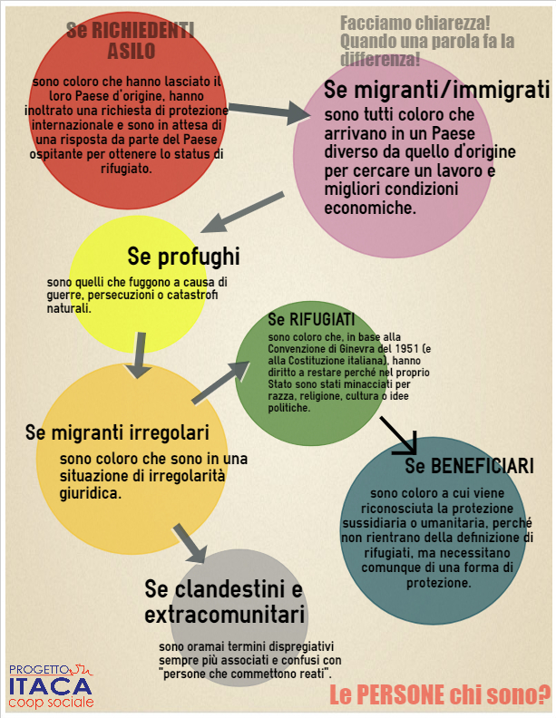 Infografica per evidenziare le differenti parole che si associano alle persone che compiono un viaggio migratorio.
