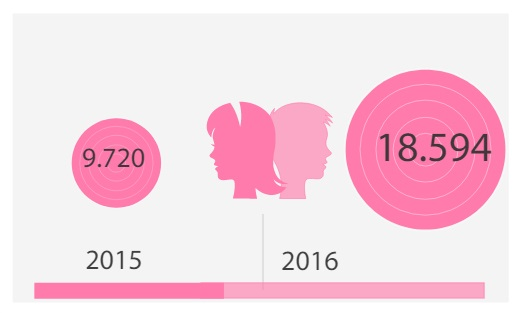 The number of women who asked for international protection in 2015 and in 2016.