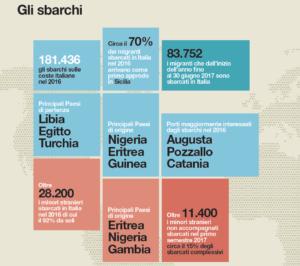 numeri migranti Italia 2016