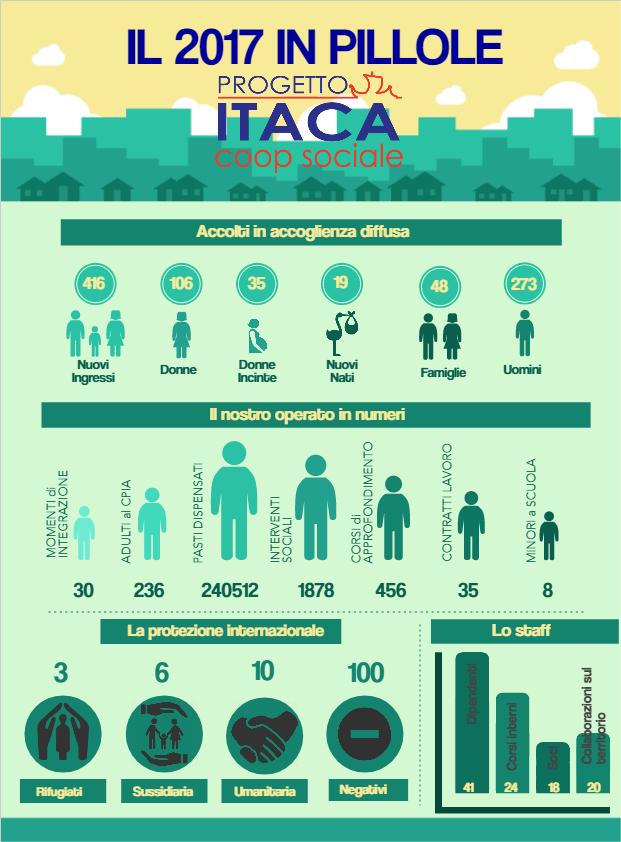 Il 2017 di Progetto Itaca in pillole.